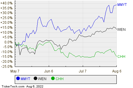 MMYT,WEN,CHH Relative Performance Chart