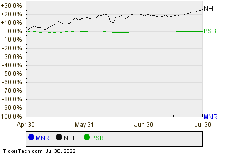 MNR,NHI,PSB Relative Performance Chart