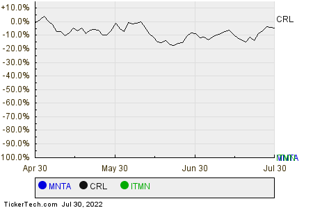 MNTA,CRL,ITMN Relative Performance Chart