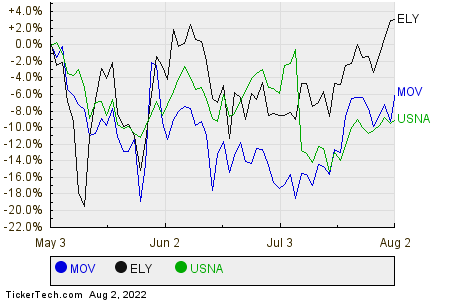 MOV,ELY,USNA Relative Performance Chart