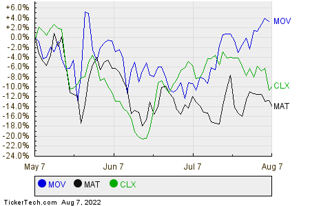 MOV,MAT,CLX Relative Performance Chart