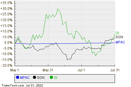 MPAC,SON,OI Relative Performance Chart