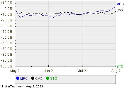 MPC,CVX,STO Relative Performance Chart