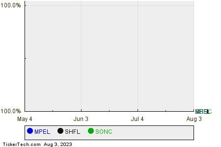 MPEL,SHFL,SONC Relative Performance Chart