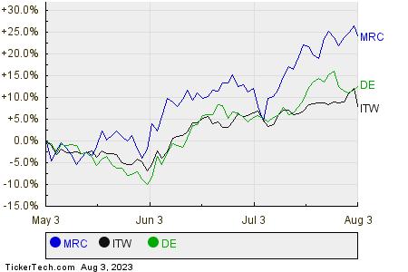 MRC,ITW,DE Relative Performance Chart