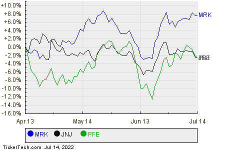 MRK,JNJ,PFE Relative Performance Chart