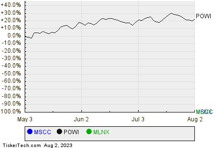 MSCC,POWI,MLNX Relative Performance Chart