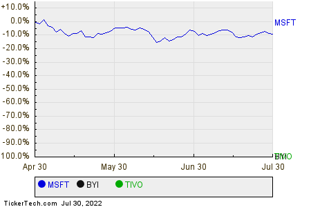 MSFT,BYI,TIVO Relative Performance Chart