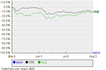MSW,VTR,PLD Relative Performance Chart