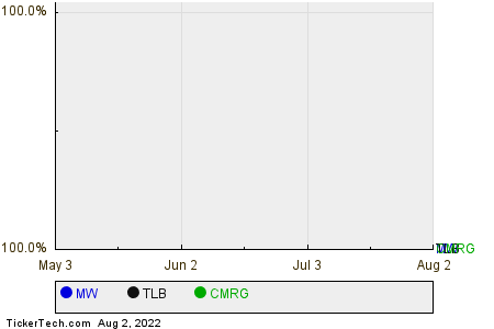 MW,TLB,CMRG Relative Performance Chart