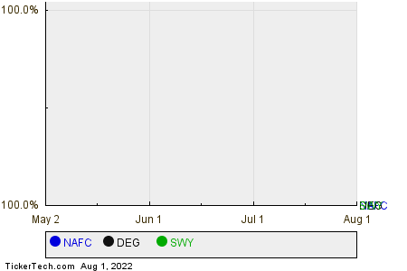 NAFC,DEG,SWY Relative Performance Chart