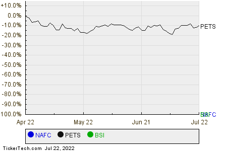 NAFC,PETS,BSI Relative Performance Chart