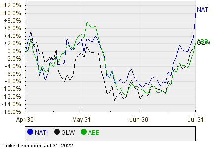 NATI,GLW,ABB Relative Performance Chart