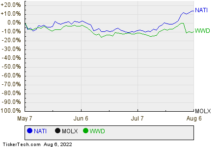 NATI,MOLX,WWD Relative Performance Chart