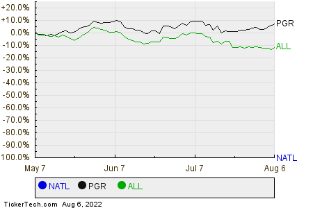 NATL,PGR,ALL Relative Performance Chart