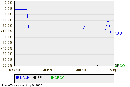 NAUH,BPI,CECO Relative Performance Chart