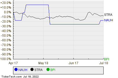 NAUH,STRA,BPI Relative Performance Chart