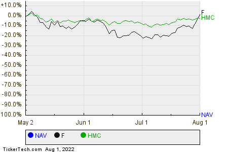 NAV,F,HMC Relative Performance Chart