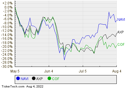 NAVI,AXP,COF Relative Performance Chart