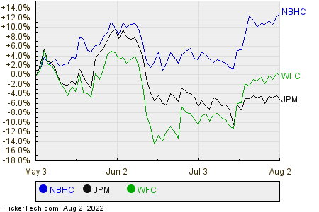 NBHC,JPM,WFC Relative Performance Chart