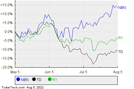 NBN,TD,RY Relative Performance Chart