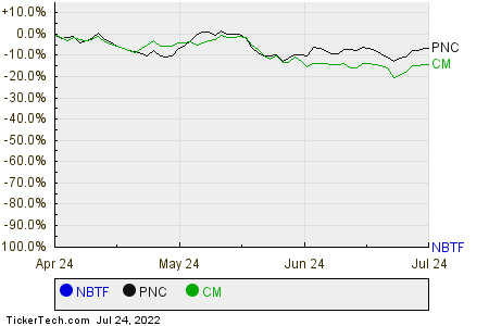NBTF,PNC,CM Relative Performance Chart