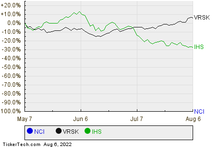 NCI,VRSK,IHS Relative Performance Chart