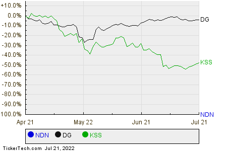 NDN,DG,KSS Relative Performance Chart