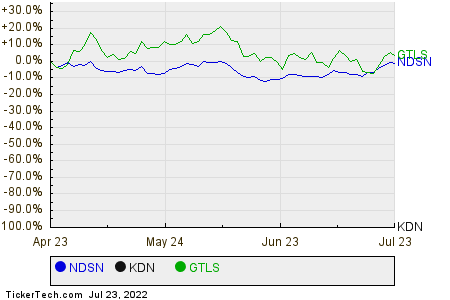 NDSN,KDN,GTLS Relative Performance Chart