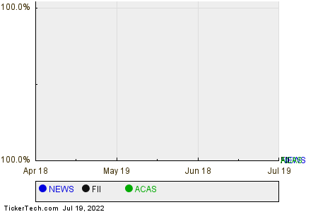 NEWS,FII,ACAS Relative Performance Chart