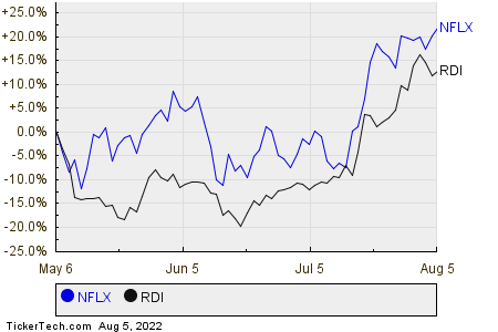 NFLX,RDI Relative Performance Chart