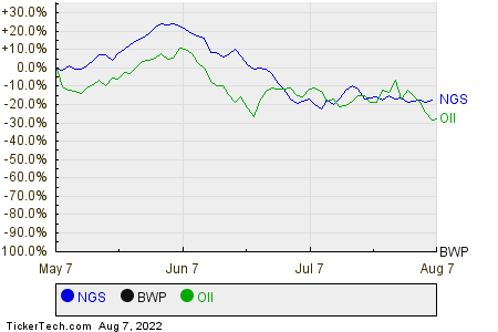 NGS,BWP,OII Relative Performance Chart