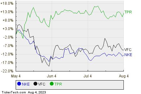 NKE,VFC,TPR Relative Performance Chart