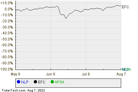 NLP,EFC,APSA Relative Performance Chart