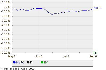 NMFC,FII,EV Relative Performance Chart