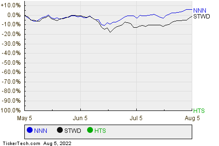 NNN,STWD,HTS Relative Performance Chart