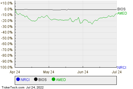 NRCI,BIOS,AMED Relative Performance Chart