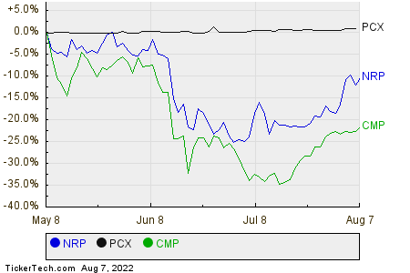 NRP,PCX,CMP Relative Performance Chart