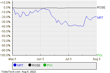 NRT,ROSE,PVX Relative Performance Chart