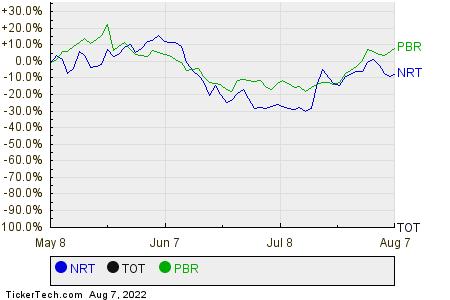 NRT,TOT,PBR Relative Performance Chart