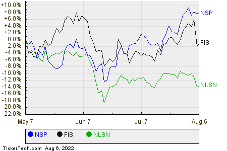 NSP,FIS,NLSN Relative Performance Chart