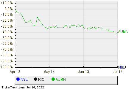 NSU,RIC,AUMN Relative Performance Chart