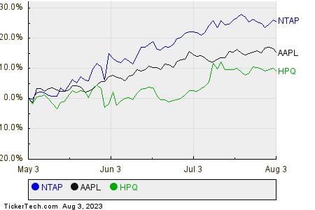 NTAP,AAPL,HPQ Relative Performance Chart