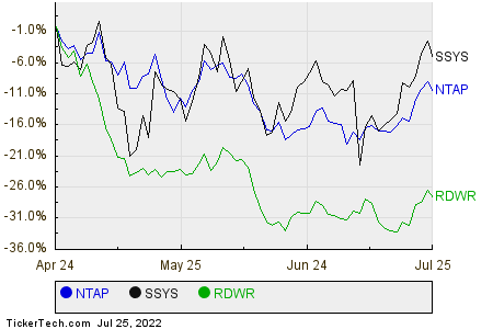 NTAP,SSYS,RDWR Relative Performance Chart