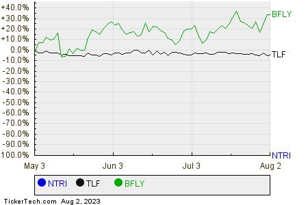 NTRI,TLF,BFLY Relative Performance Chart