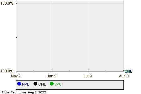 NVE,CNL,VVC Relative Performance Chart