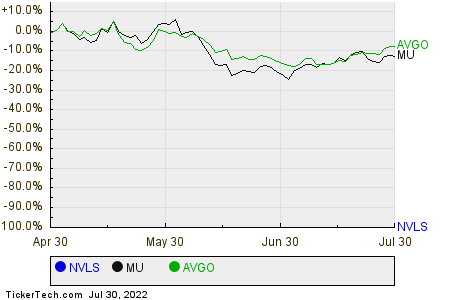 NVLS,MU,AVGO Relative Performance Chart