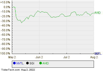 NVTL,SGI,AVID Relative Performance Chart
