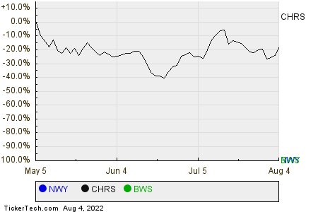 NWY,CHRS,BWS Relative Performance Chart