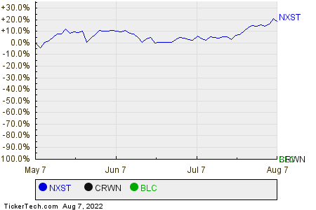 NXST,CRWN,BLC Relative Performance Chart